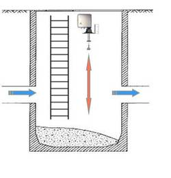 Interface measurement in sewage sludge
